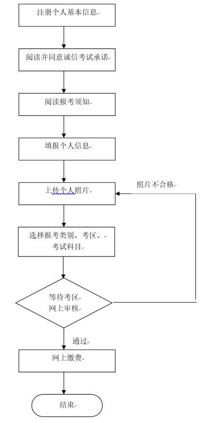 2019年上半年北京市中小学教师资格考试笔试报名公告